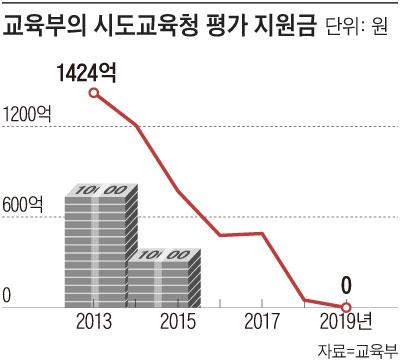 교육부의 시도교육청 평가 지원금 그래프