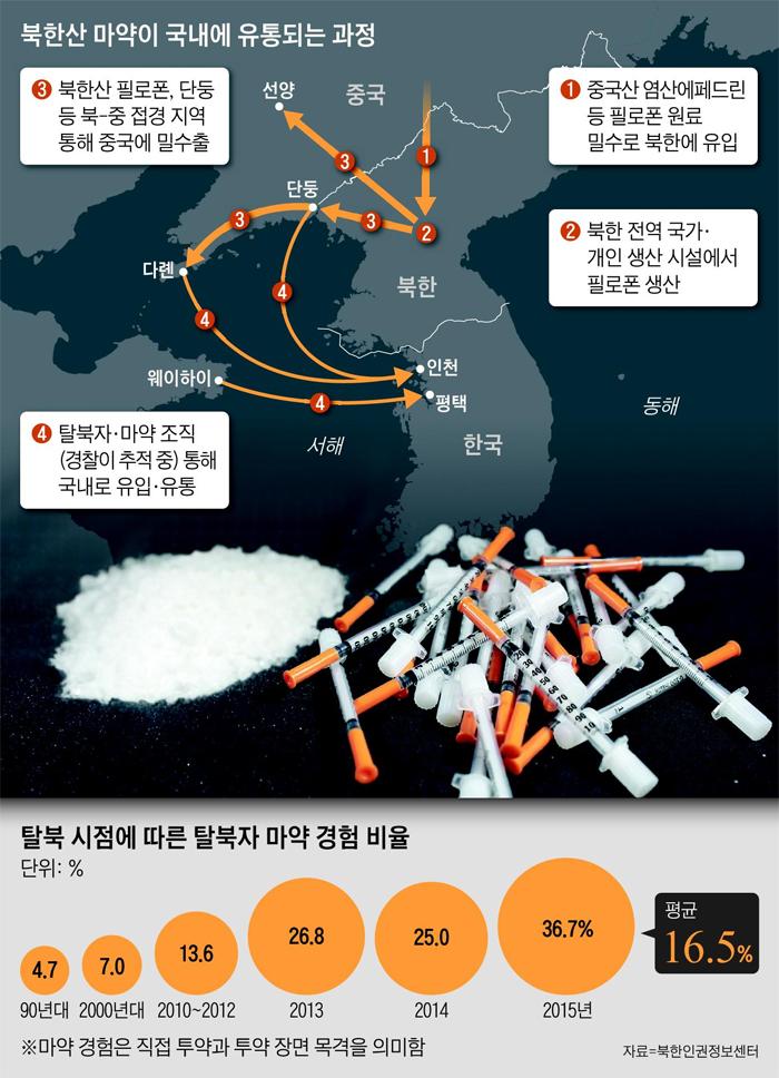 북한산 마약이 국내에 유통되는 과정 그래픽
