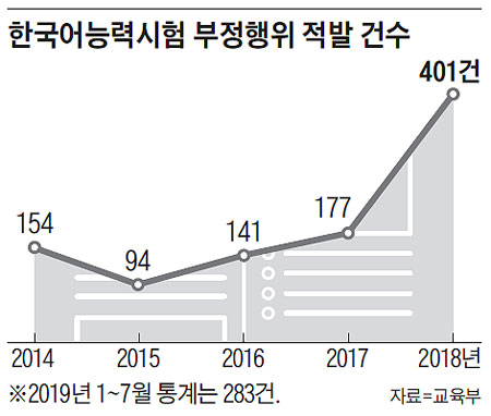 한국어능력시험 부정행위 적발 건수