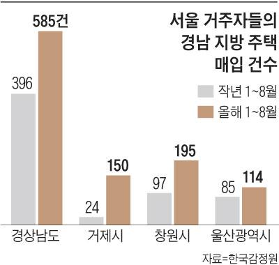 서울 거주자들의 경남 지방 주택 매입 건수