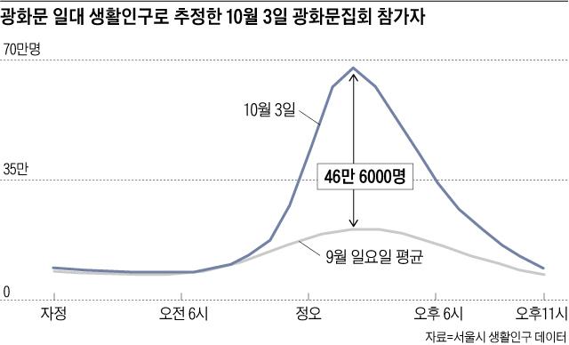 자료 : 서울시 생활인구 데이터