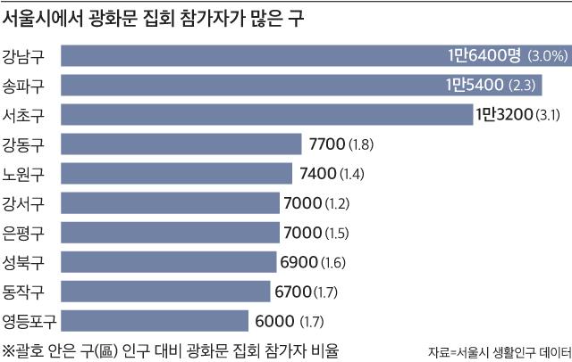 자료 : 서울시 생활인구 데이터. 괄호 안은 구(區) 인구 대비 광화문 집회 참가자 비율.