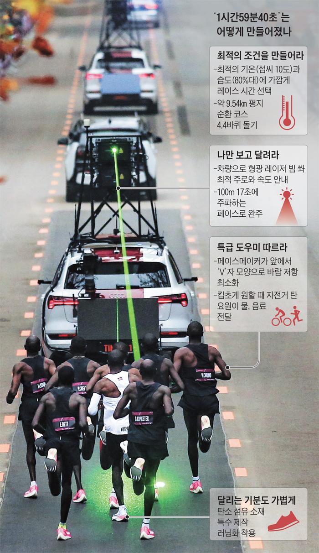 킵초게가 달릴 때 특수 차량에서 레이저 빔이 나와 주로와 속도를 안내하는 모습. 킵초게 앞 페이스메이커들이 바람 저항을 최소화하기 위해 V자로 뛰면서 킵초게의 레이스를 도왔다.