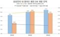 삼성전자, 해외 SW 개발인력 줄였다