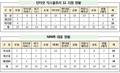 민간 100대 사이트 중 13% 윈도10서 오류…삼성전자·네이버·다음 포함