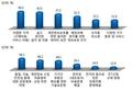 """인터넷진흥원 """"사물인터넷 활성화 조건…가격·편리성·안정성"""""""