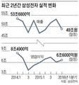 '갤S7' 날개 달고… 삼성전자 1분기 영업益 6조6000억