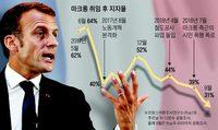 지지율 반토막 벽에 부딪힌 '마크롱 개혁'