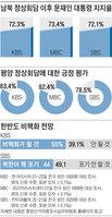 文대통령 지지율 70%대 반등… 北비핵화 전망은 엇갈려