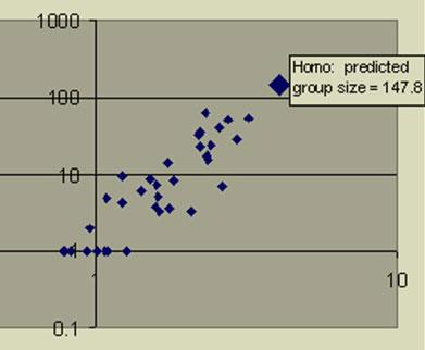 영장류의 뇌 크기(x축)와 사회 구성원 숫자(y축) 간엔 확실한 상관관계가 있다.