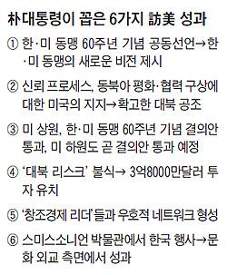 박 대통령이 꼽은 6가지 방미 성과 표
