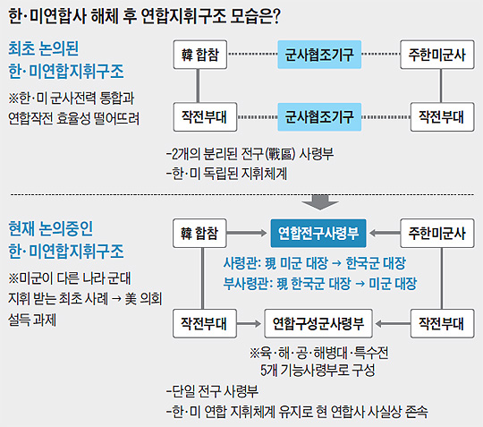 한미연합사 해체 후 연합지휘구조 모습 개념도