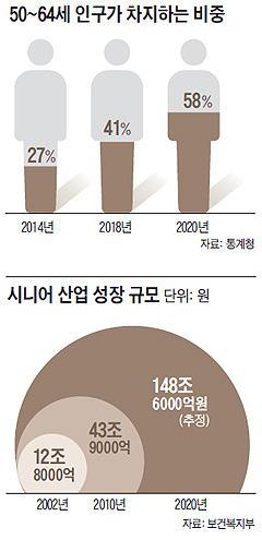 50~64세 인구가 차지하는 비중 그래프
