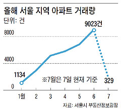 올해 서울 지역 아파트 거래량.