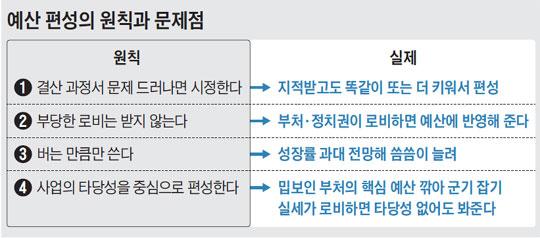 예산 편성의 원칙과 문제점.