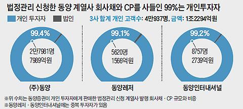 법정관리 신청한 동양 계열사 회사채와 CP를 사들인 99%는 개인투자자 그래프