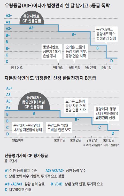 자본잠식인데도 법정관리 신청 한달전까지 B등급 그래프