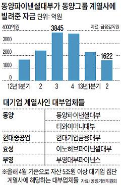 대기업 계열사인 대부업체들 목록 표