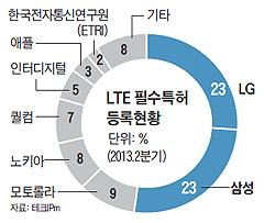 LTE 필수특허 등록현황 그래프