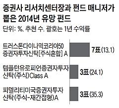 증권사 리서치센터장과 펀드 매니저가 뽑은 2013년 유망 펀드 리스트 표