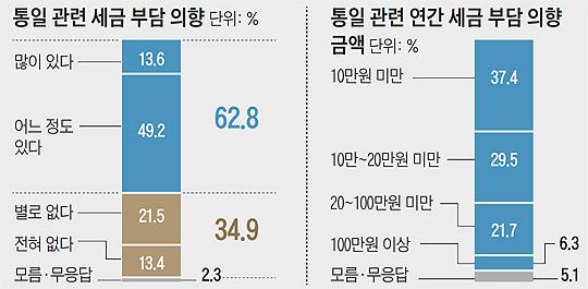 통일 관련 세금 부담 의향 여론조사 결과 그래프
