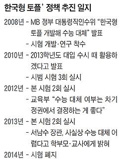 한국형 토플 정책 추진 일지표