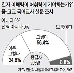 한자 이해력이 어휘력에 기여하는가에 대한 중·고교 국어교사 설문 조사 결과 그래프