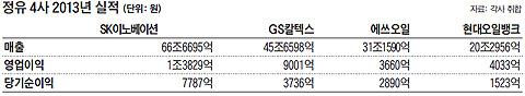 정유 4사 2013년 실적 정리표