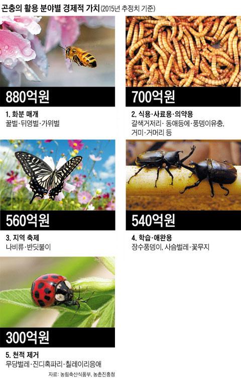 곤충의 활용 분야별 경제적 가치.