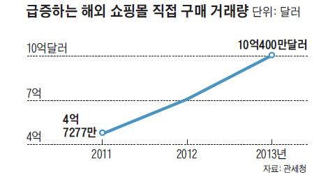 급증하는 해외 쇼핑몰 직접 구매 거래량 그래프