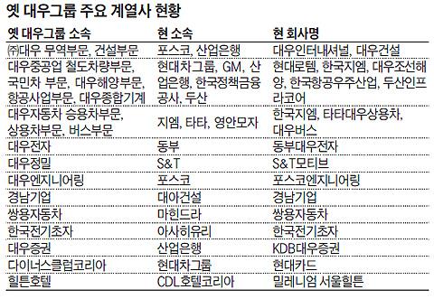 옛 대우그룹 주요 계열사 현황 표