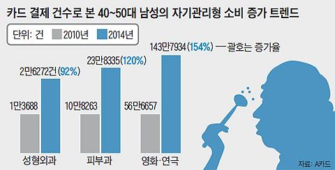 카드 결제 건수로 본 40~50대 남성의 자기관리형 소비 증가 트렌드 그래프