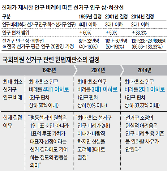헌재가 제시한 인구 비례에 따른 선거구 인구 상·하한선 정리 표