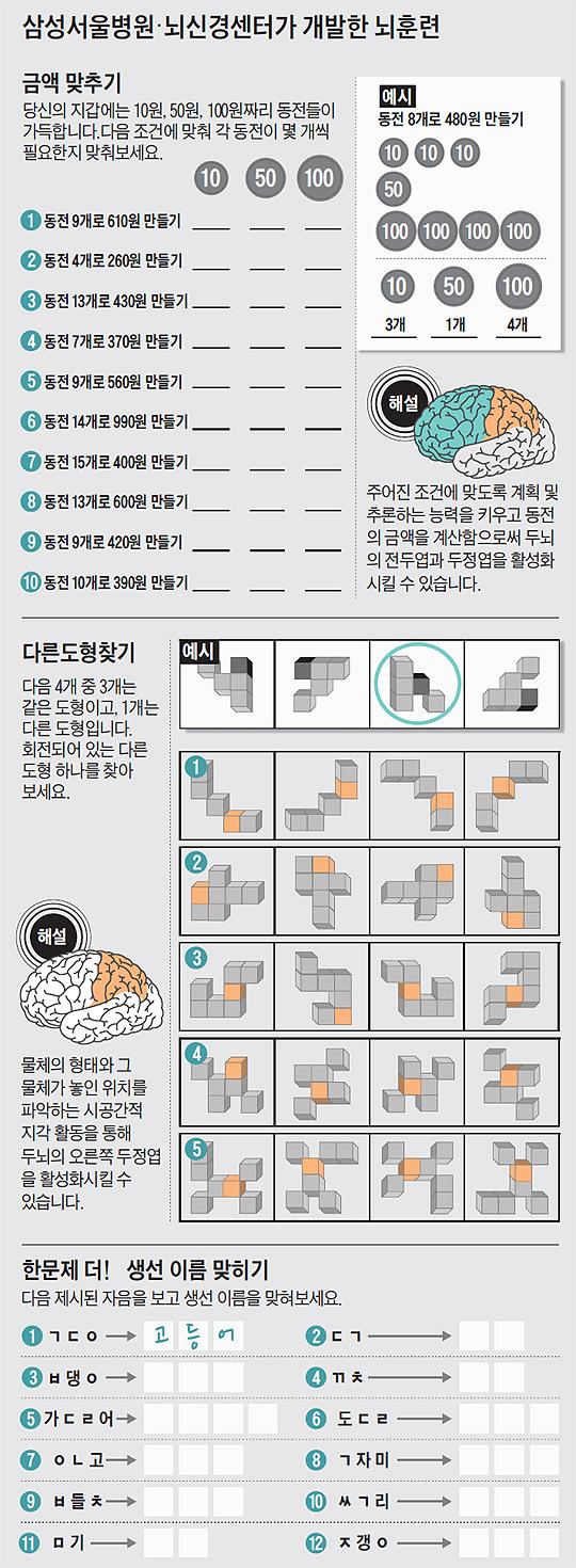 삼성서울병원·뇌신경센터가 개발한 뇌훈련.