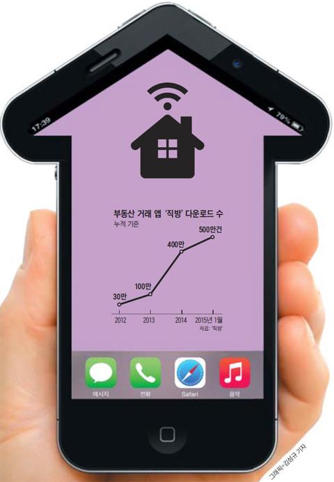 부동산 거래 앱 '직방' 다운로드 수.