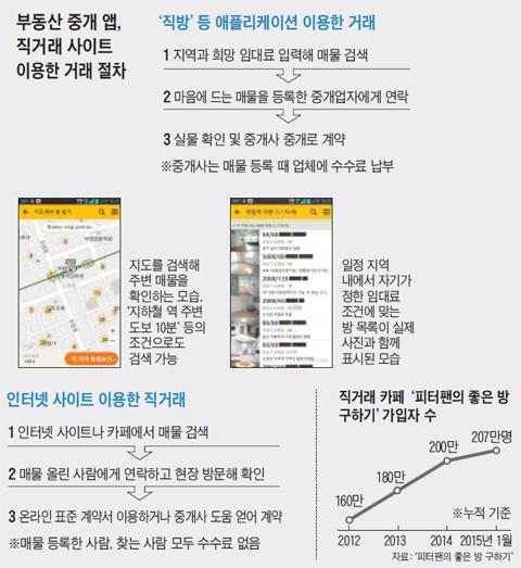 부동산 중개 앱, 직거래 사이트 이용한 거래 절차.