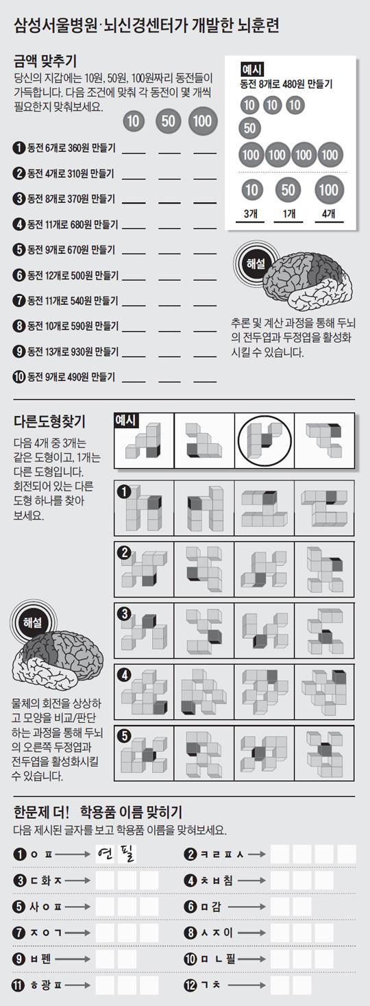 [신문은 의사선생님] 삼성서울병원·뇌신경센터가 개발한 뇌훈련