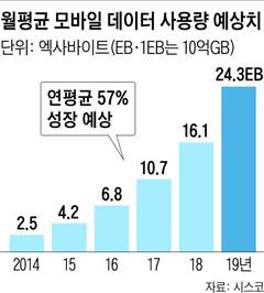 월평균 모바일데이터 사용량 예상치