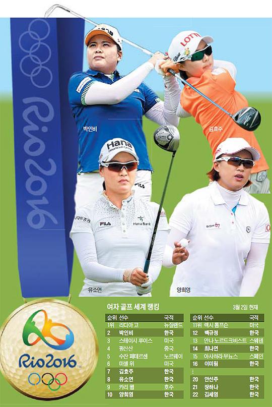 여자 골프 세계 랭킹 순위표