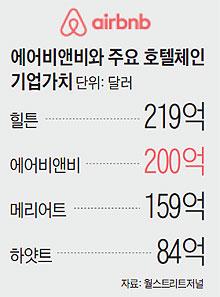 에어비앤비와 주요 호텔체인 기업가치.