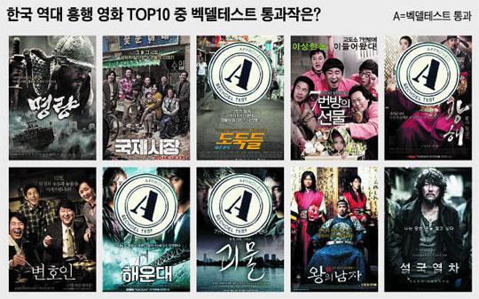 한국 역대 흥행 영화 TOP10 중 벡델테스트 통과작은?