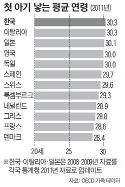 첫 아기 낳는 평균 연령 그래프