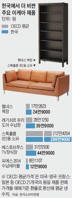한국에서 더 비싼 주요 이케아 제품.
