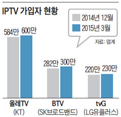 IPTV 가입자 현황.