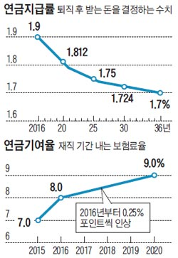 연금지급률 그래프