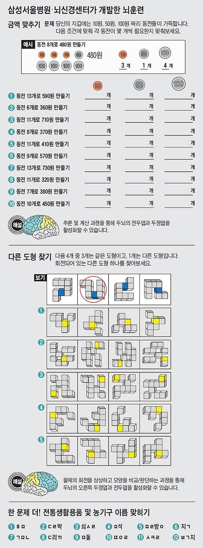 삼성서울병원·뇌신경센터가 개발한 뇌훈련 이미지