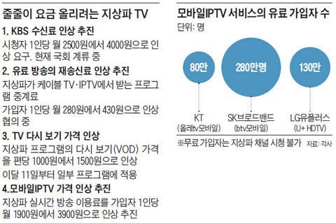 줄줄이 요금 올리려는 지상파 TV. 모바일IPTV 서비스의 유료 가입자 수.
