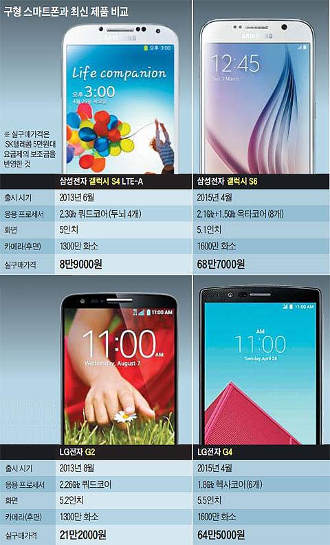 구형 스마트폰과 최신 제품 비교