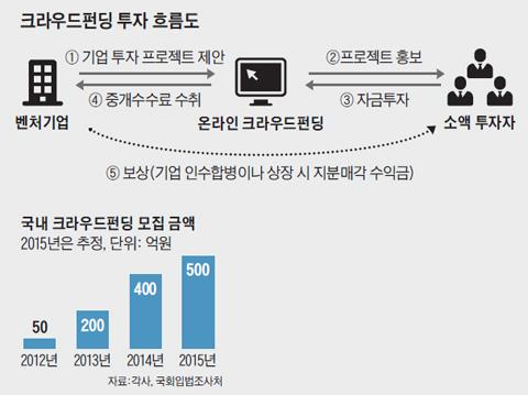 국내 크라우드 펀딩 모집 금액 그래프
