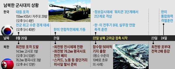 남북한 군사대치 상황
